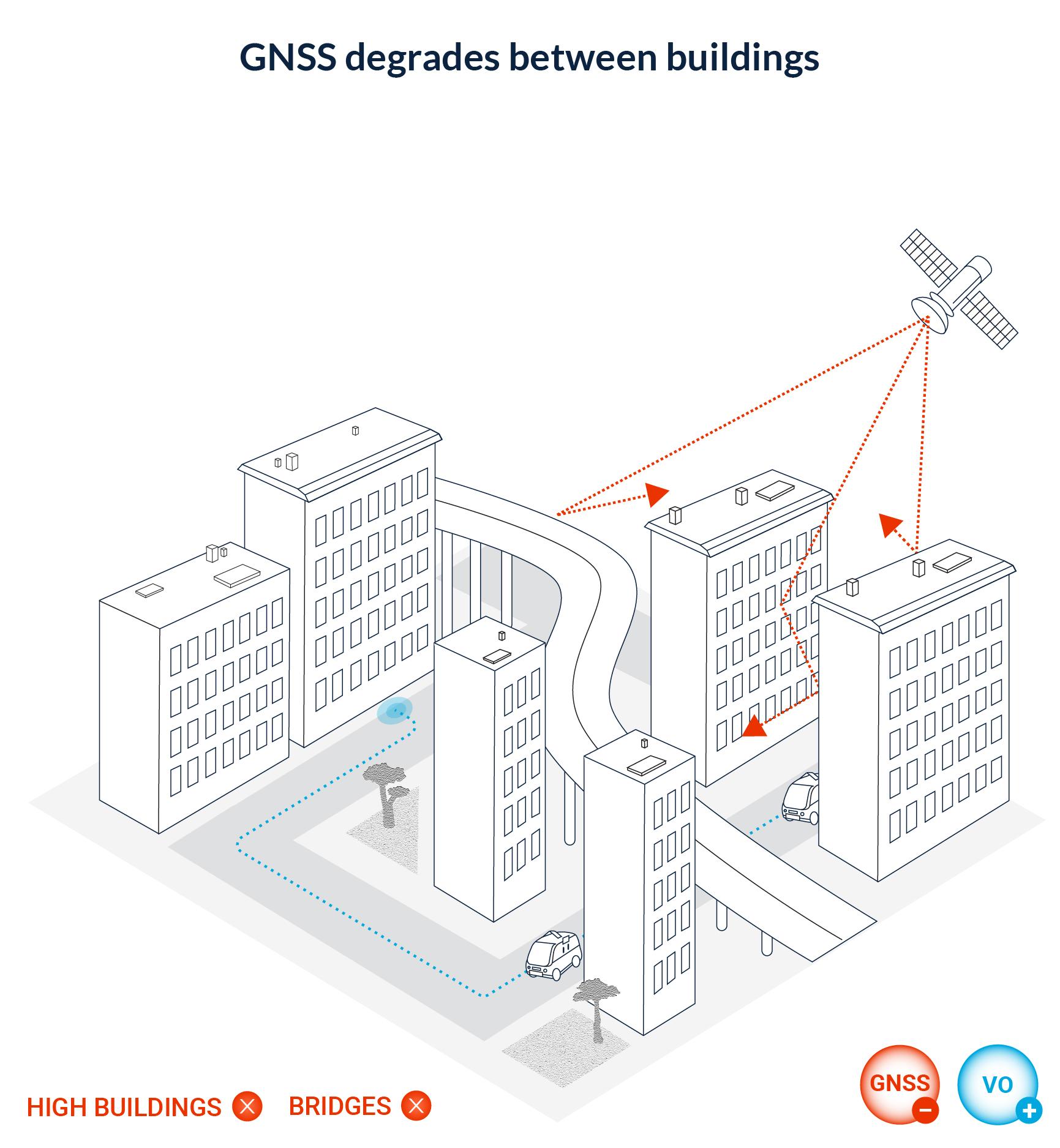 GNSS degrades between buildings.