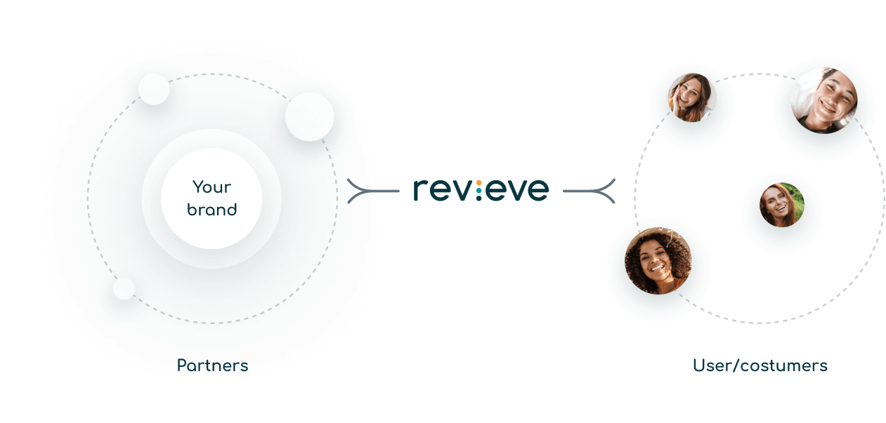 the revieve workflow