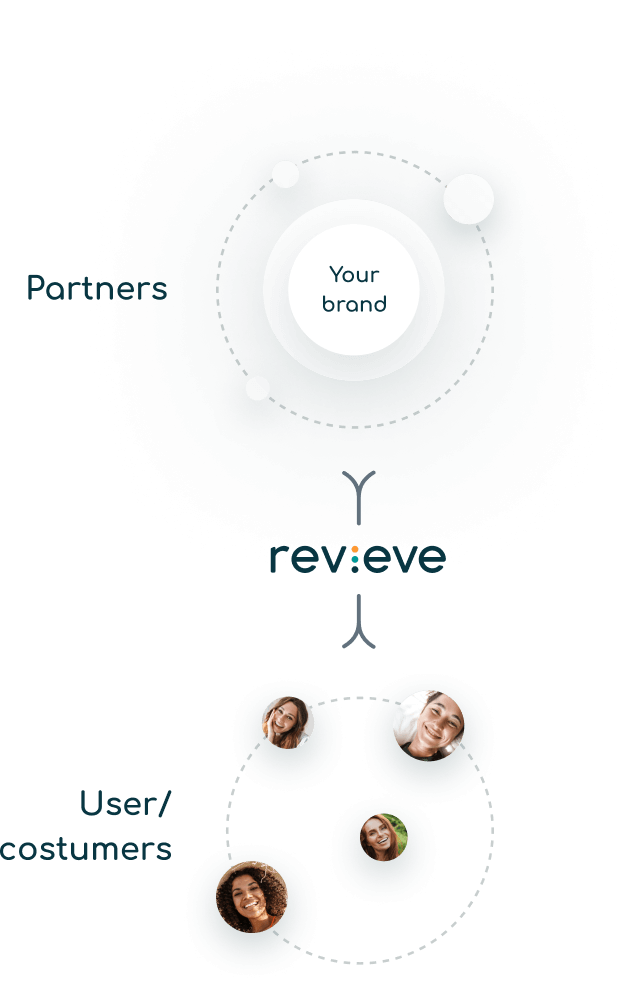 revieve workflow illustration