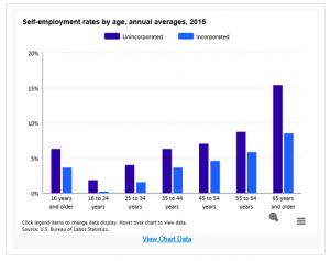 Average Age Of Self-Employed People