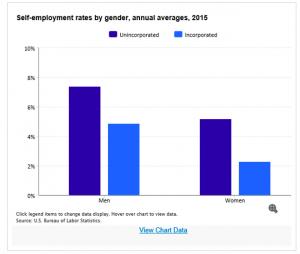 Self-Employed: Men or Women