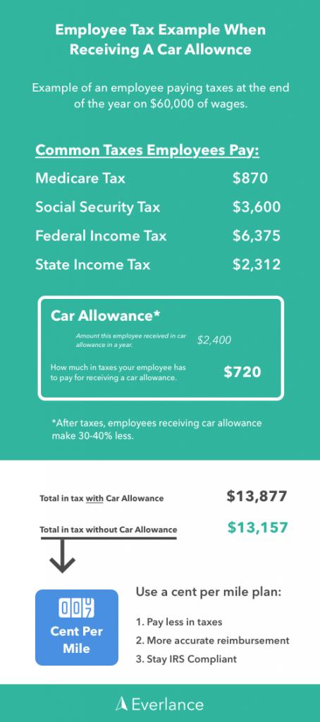 Employee Tax with Car Allowance