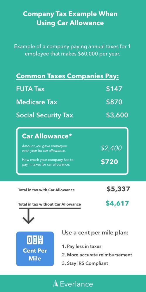 Company Tax with Car Allowance
