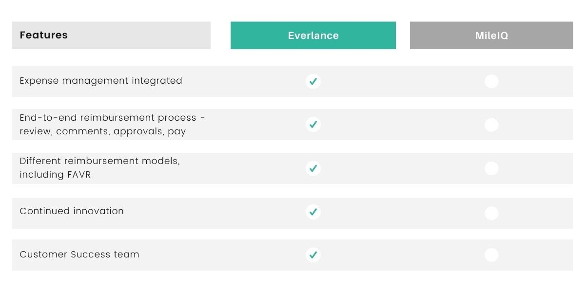 Everlance beats MileIQ with expense management, end-to-end reimbursements, FAVR options and more