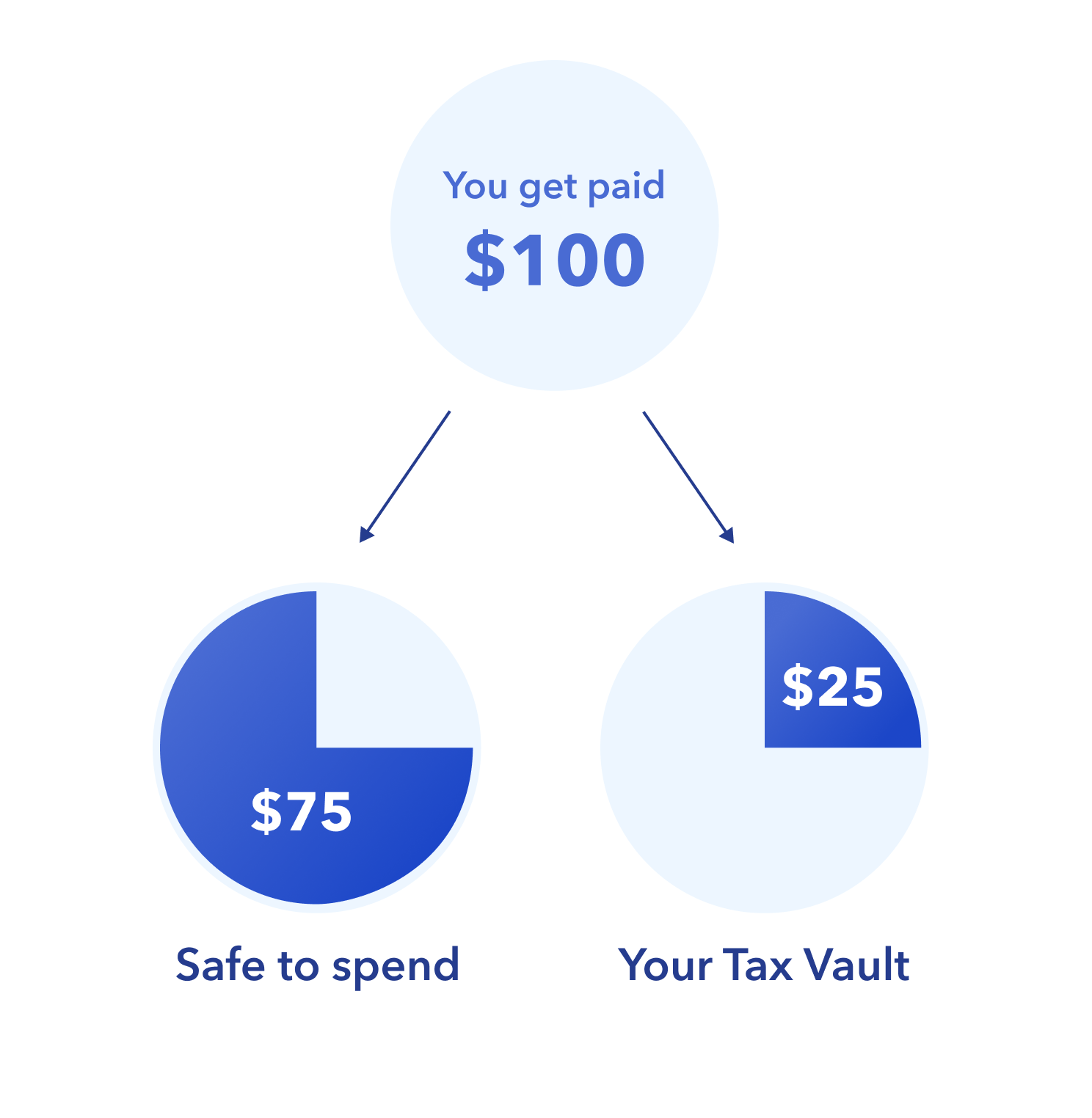 how Everlance tax vault helps you save for taxes