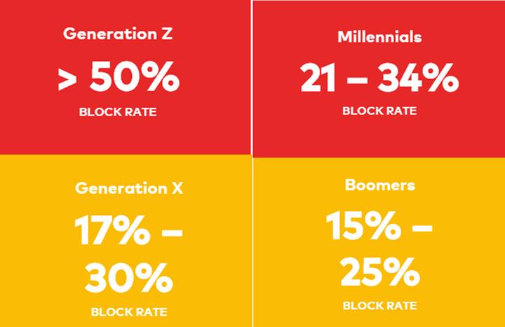 generational ad block usage