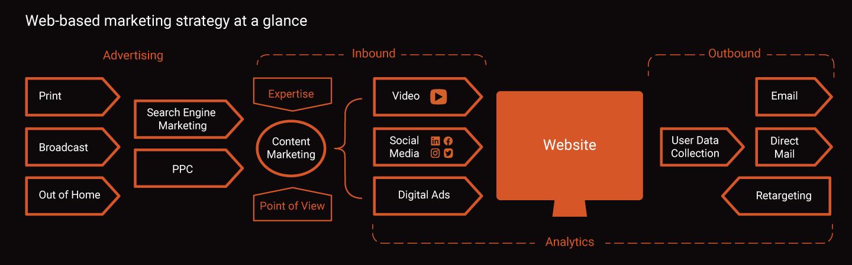 Web-based marketing strategy