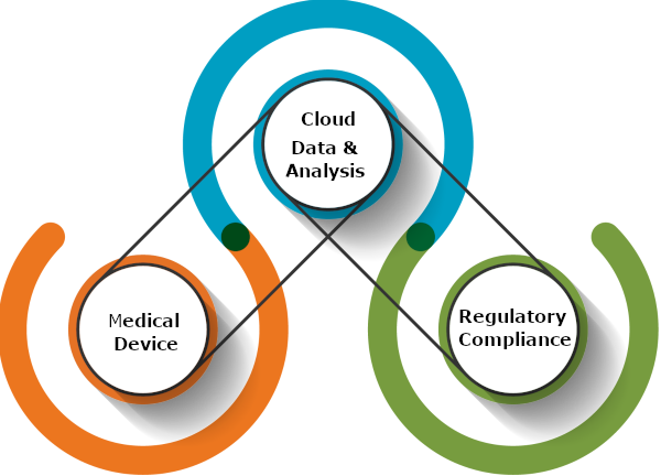 Medical Device, Cloud and Regulatory gears