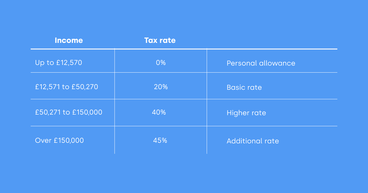uk tax rate table