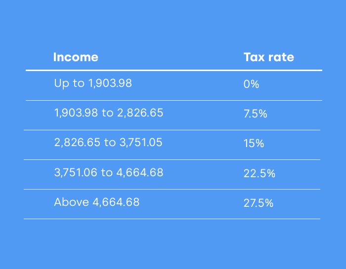 brazil tax rate