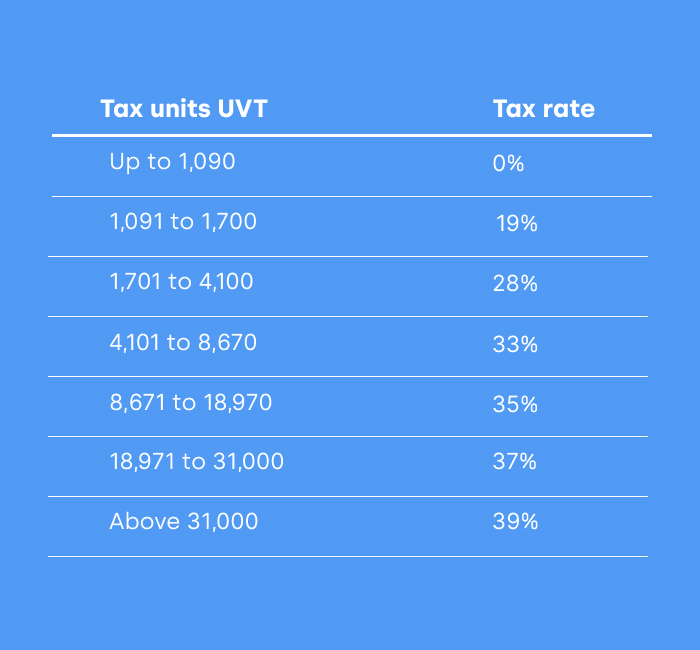 tax rates colombia