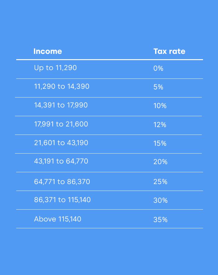 tax rates ecuador