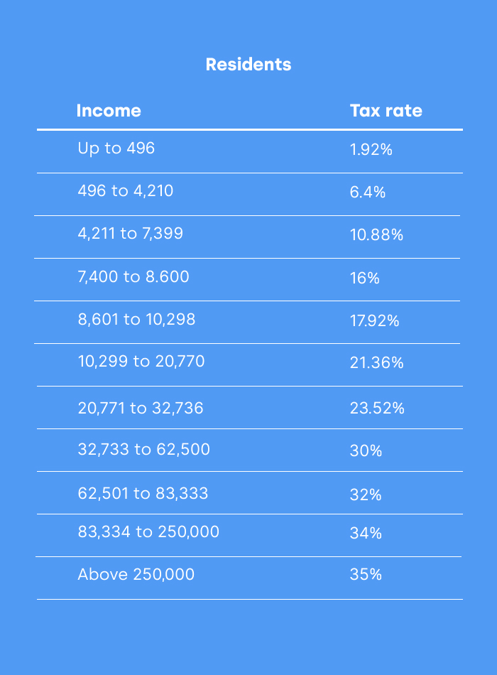 mexico tax rates residents