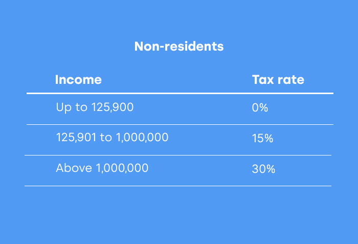 mexico tax rate non residents