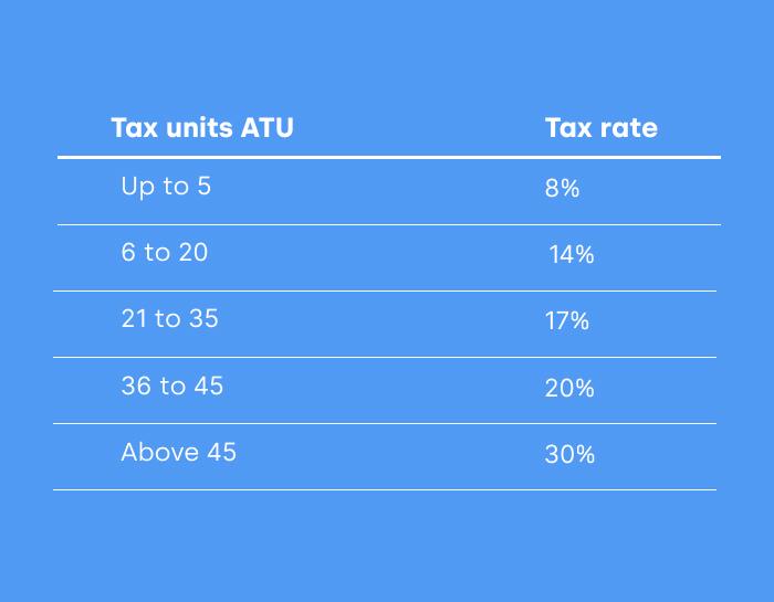 peru tax rates