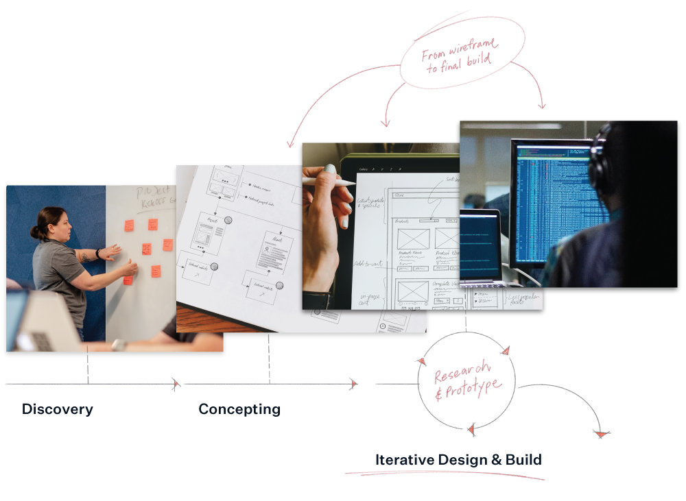 Full Stack Innovation Process