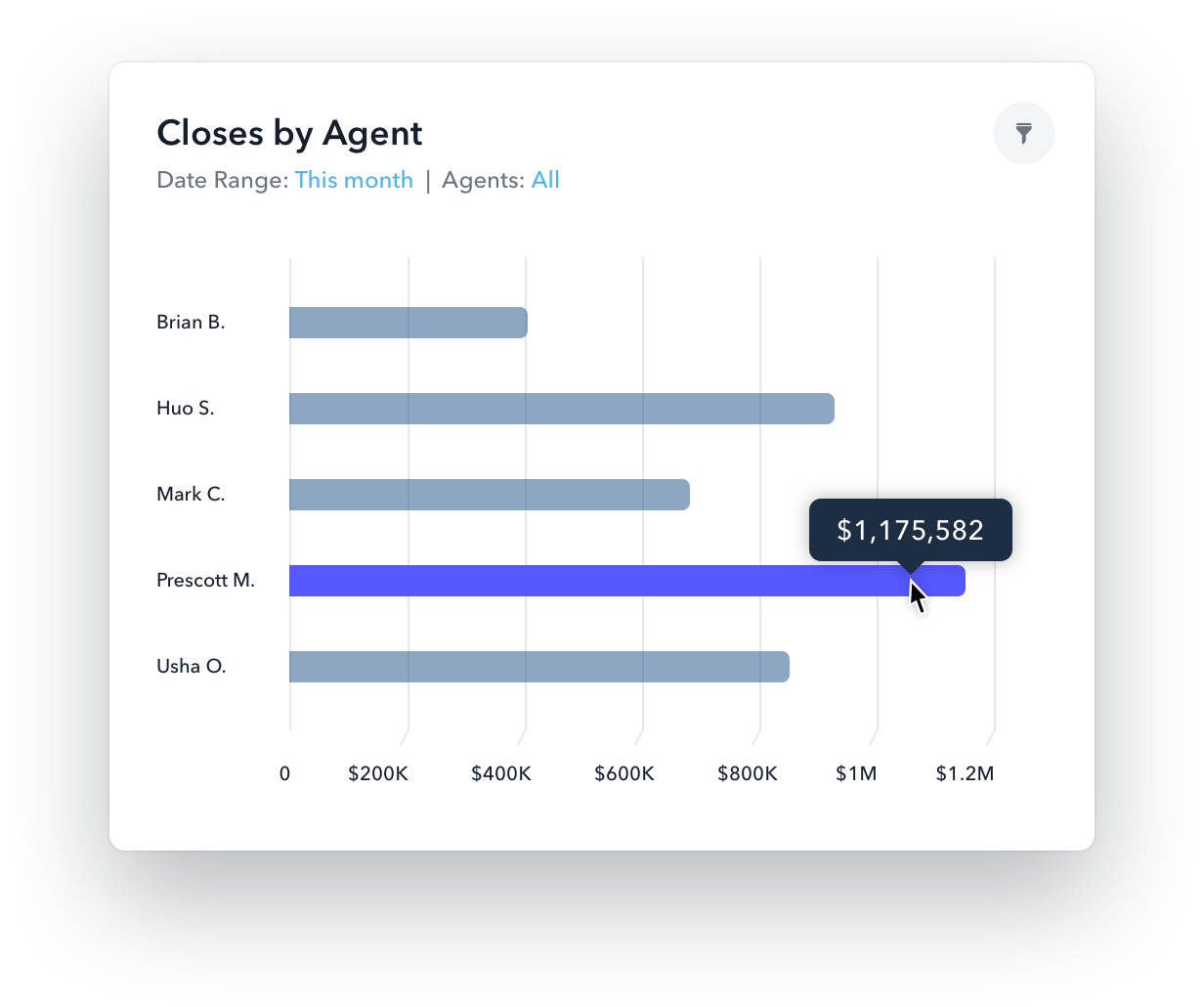real estate agent performance reporting graph