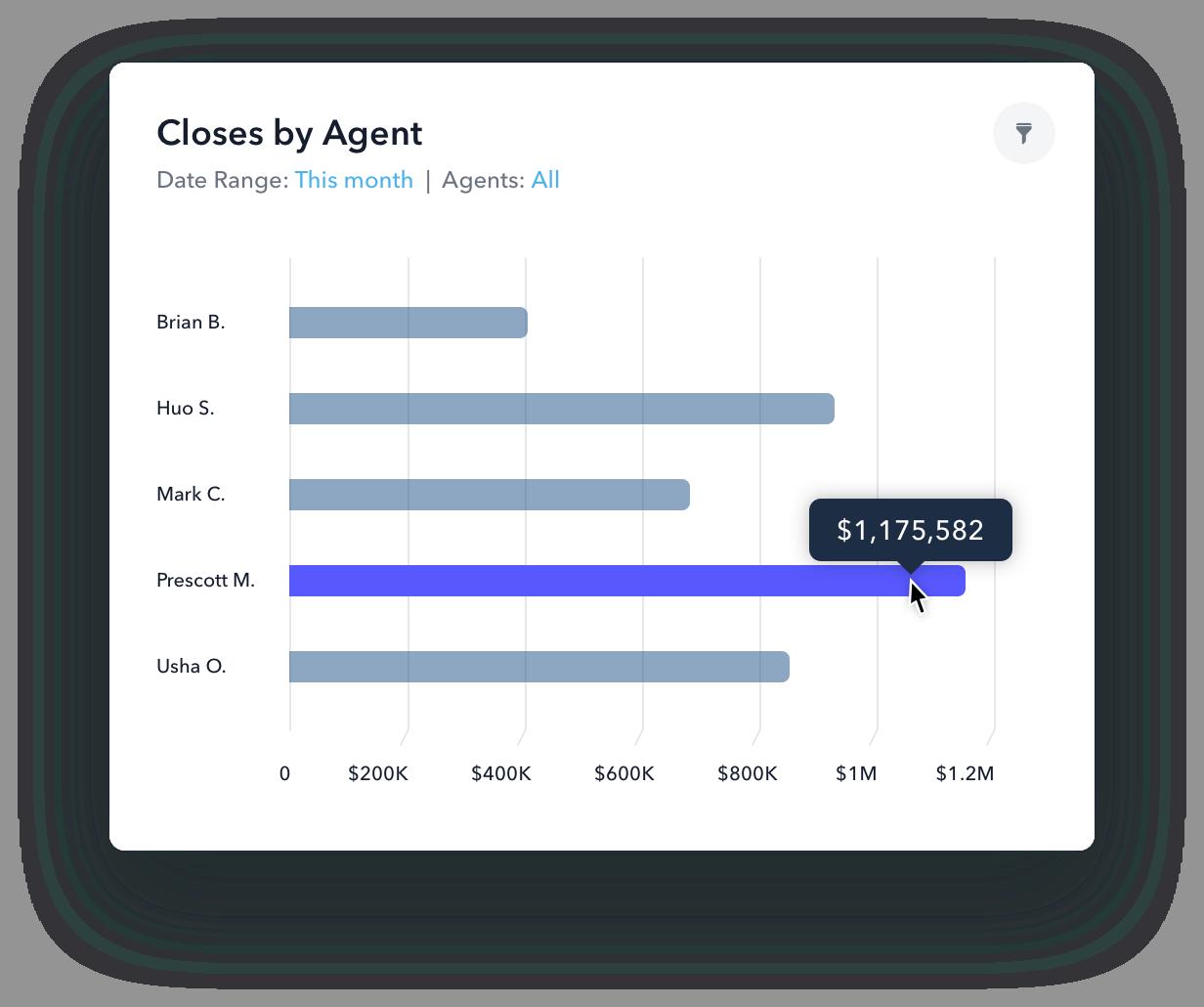 agent volume production report