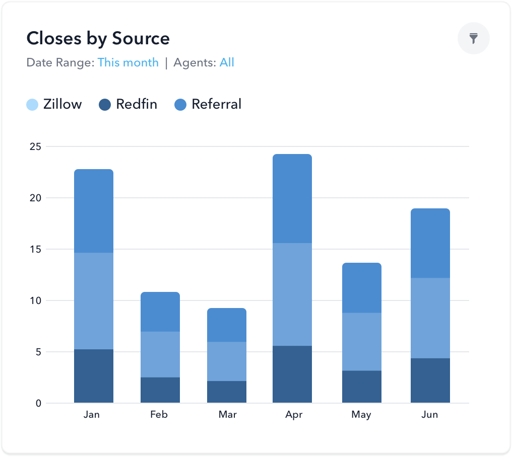 real estate CRM leads by source report