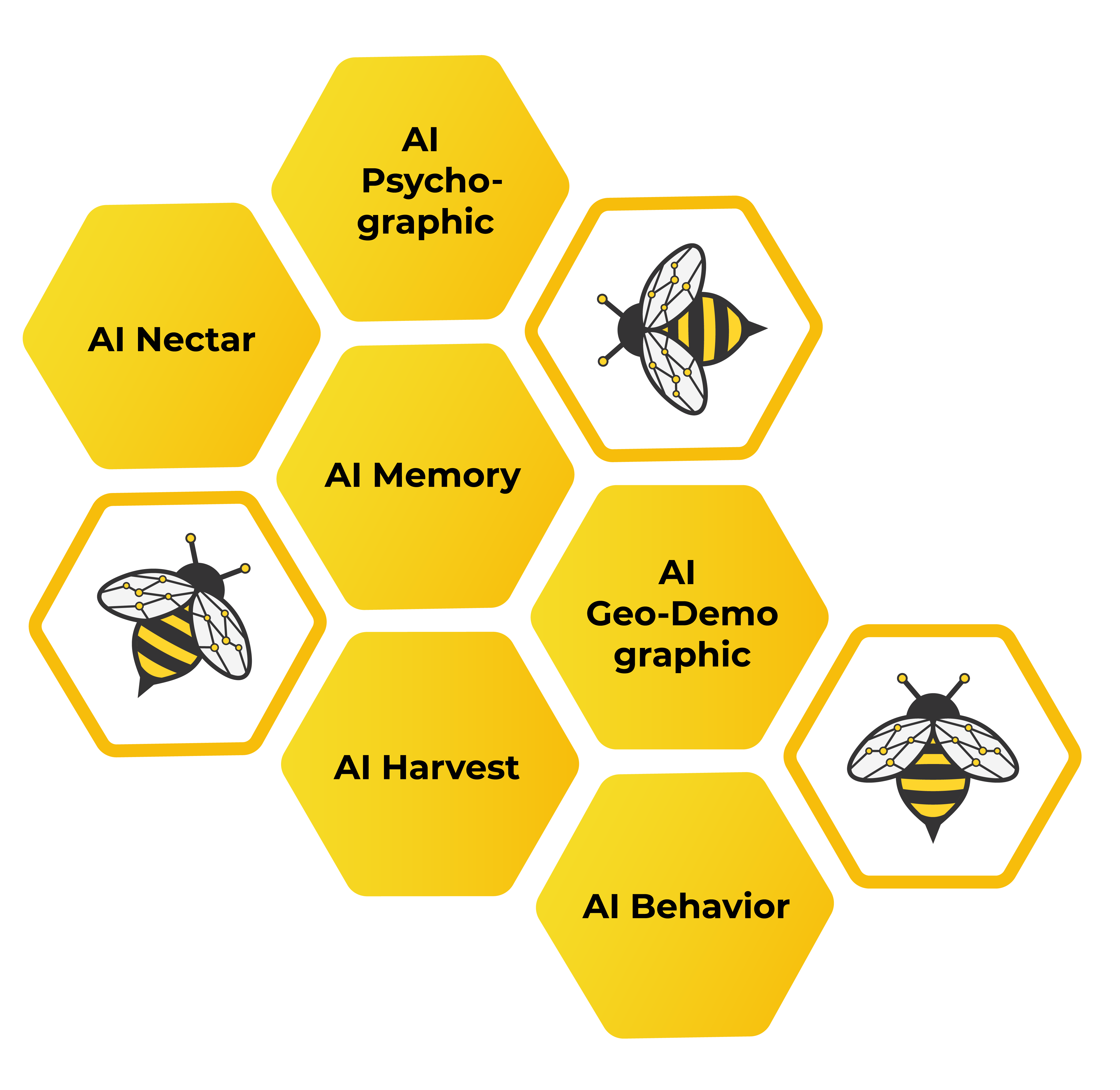 ai-bees services