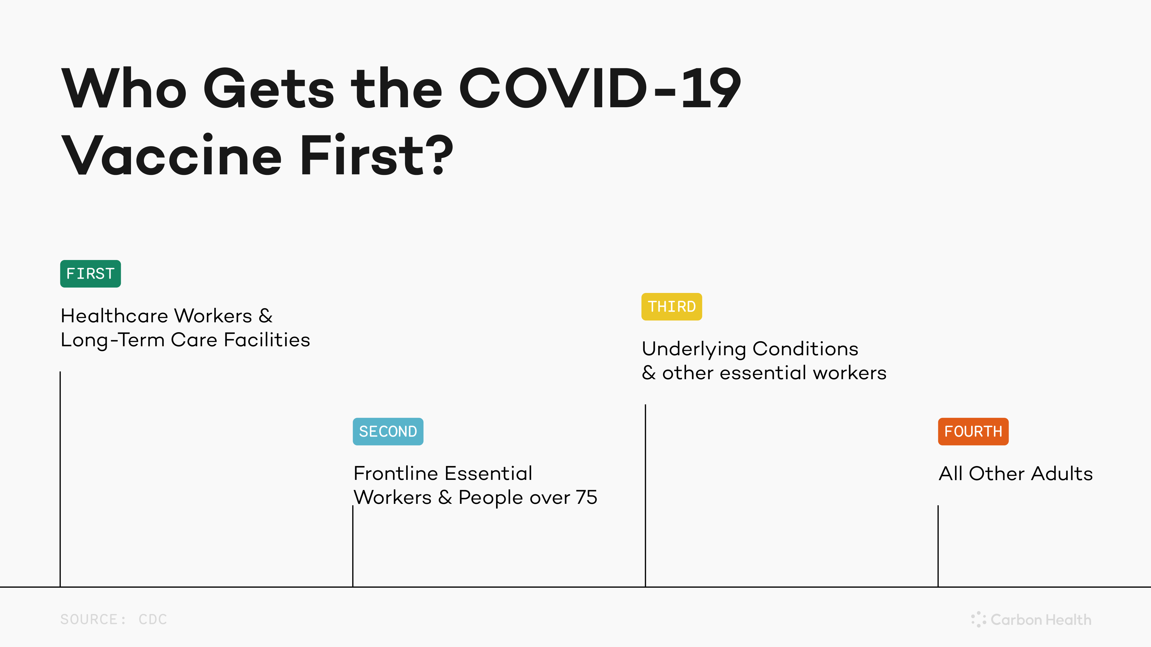 infographic describing the vaccine distribution from first in line to last in line