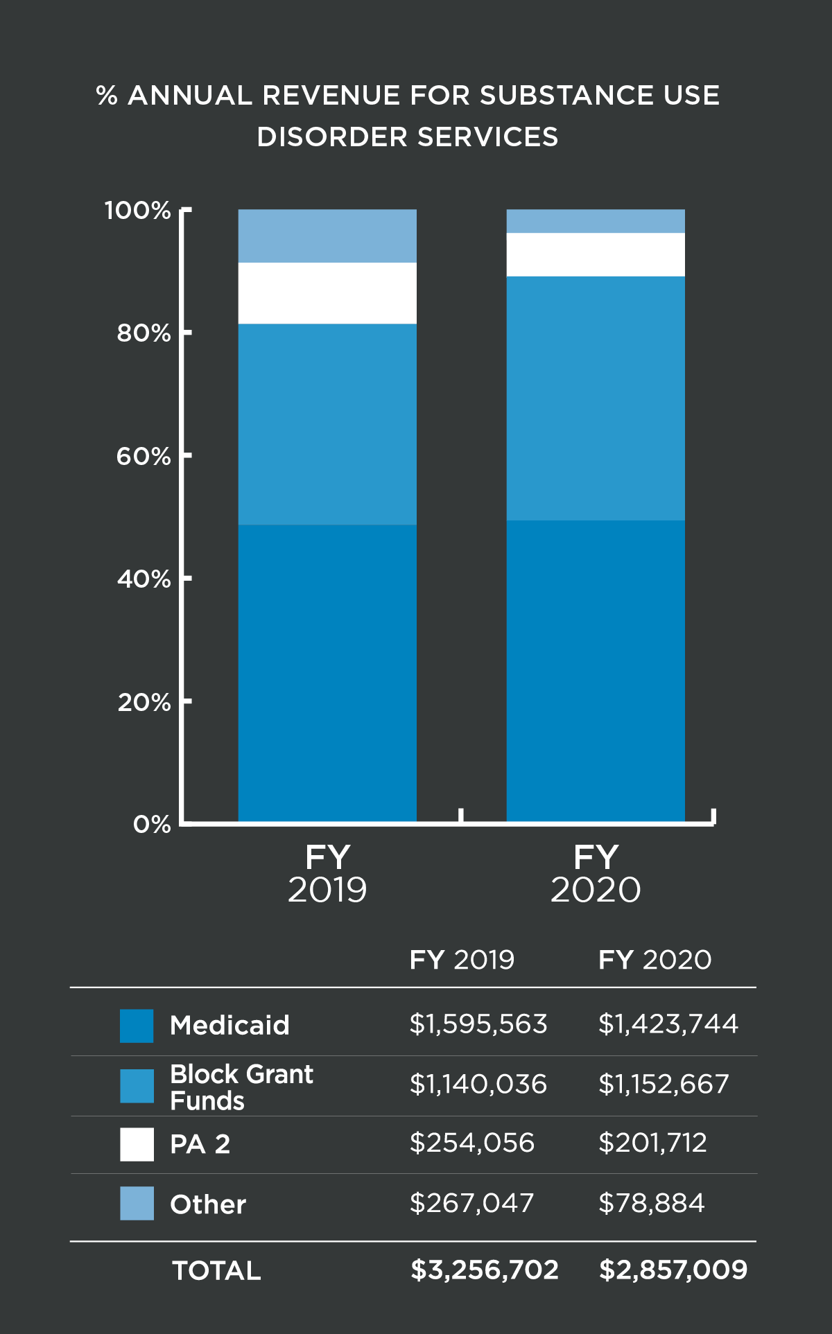 % Annual Revenue For Substance Use Disorder Services