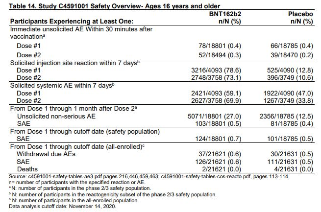 Pfizer COVID-19 vaccine safety data overview