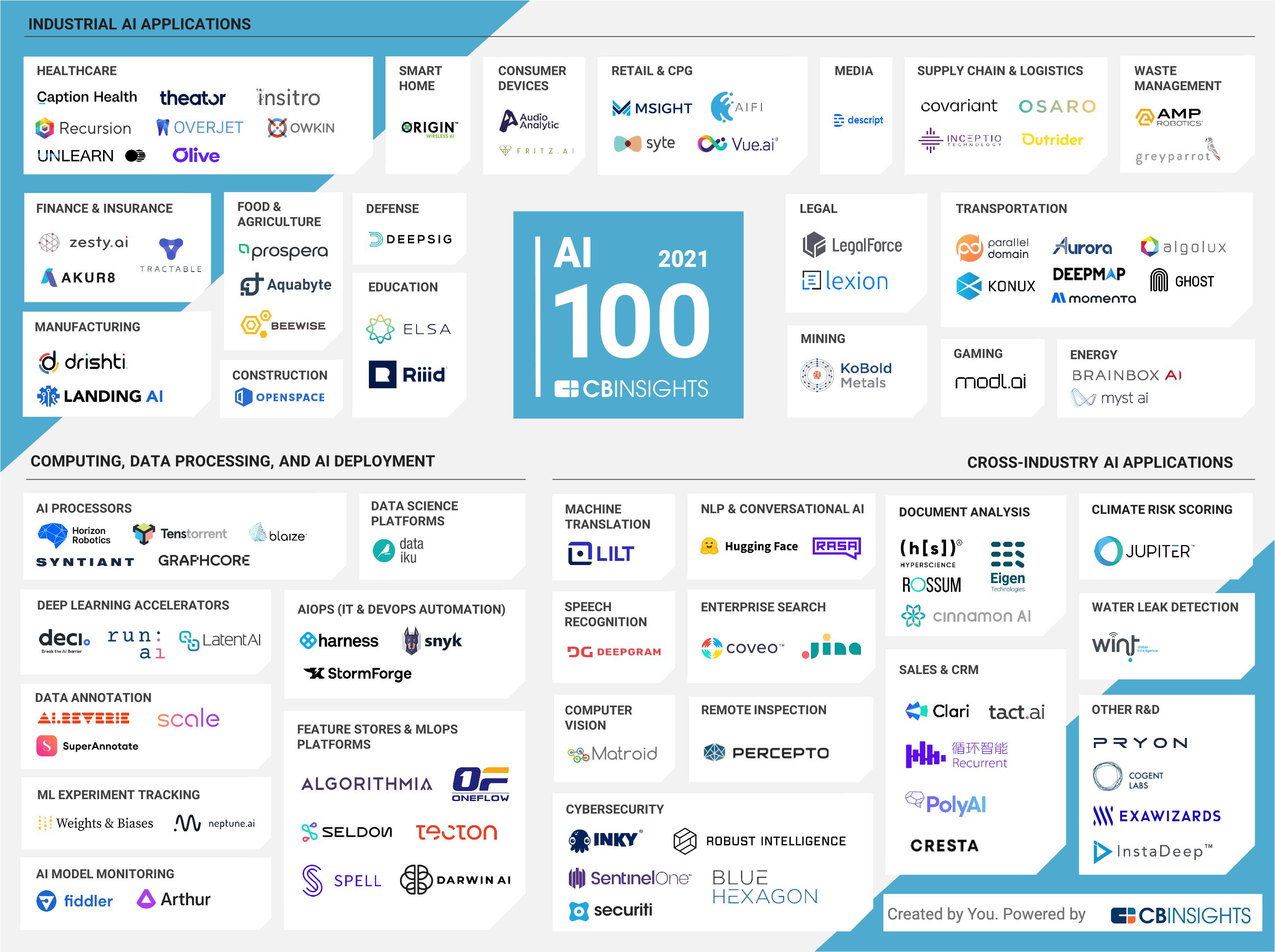Akur8 CB Insights AI 100 list