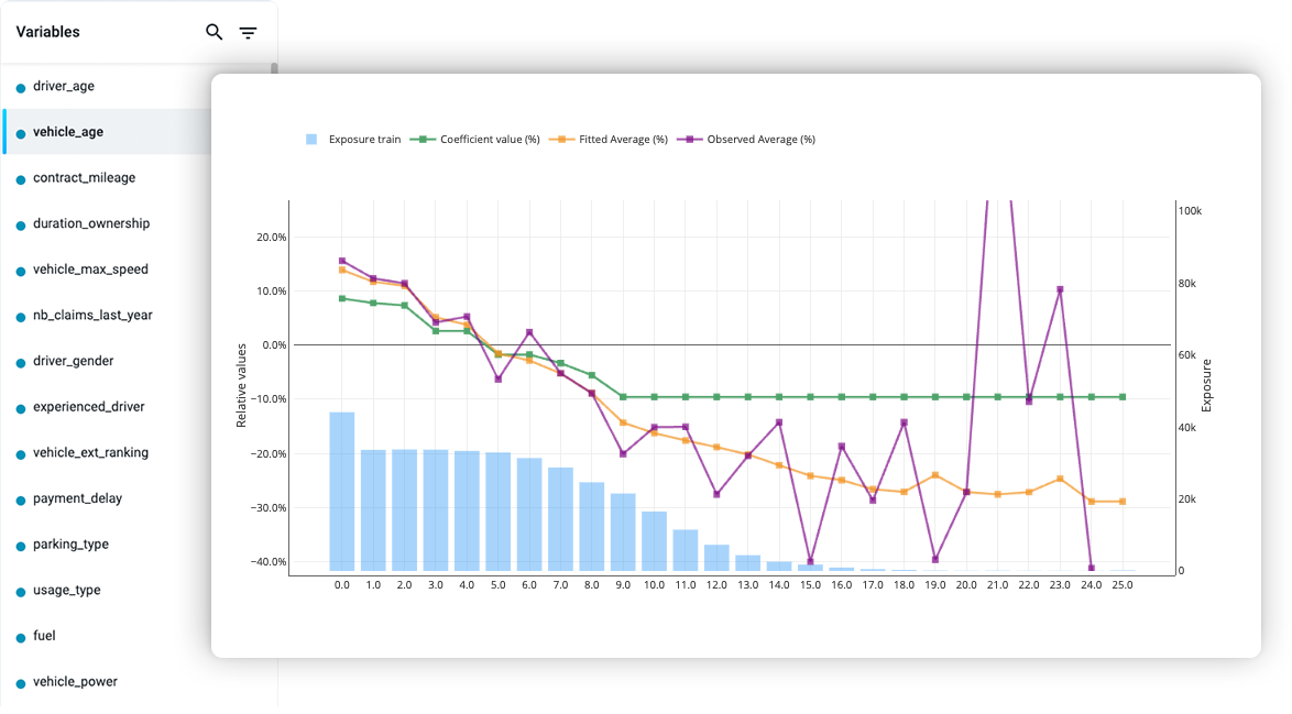 Screenshots of Akur8's product. On the left, a list displays several variables used to generate a GLM model, like the vehicle age or the number of claims. On the right, a graph shows the exposure train (the blue charts), the coefficient value (a green curve), the fitted average in yellow and the observed average in purple.