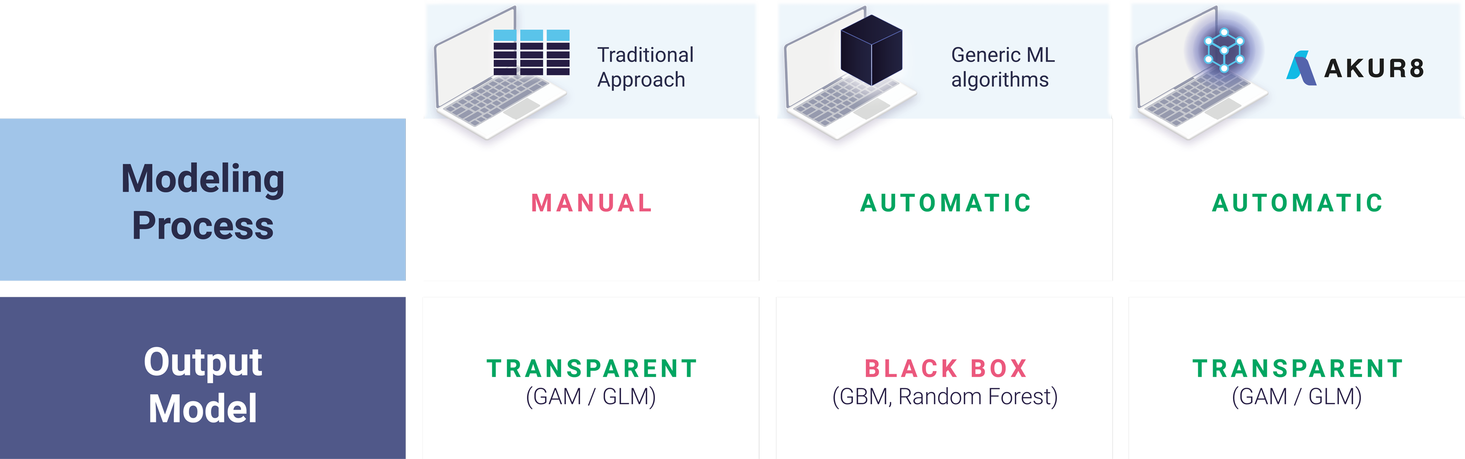 A tab to compare the different types of modeling processes and their output models.  The traditional approach has manuel modeling process and its output are transparent models.  The generic ML algorithms generate automatic models but the outputs are black boxes.  Akur8 has an automatic modeling process and for output transparent GAM and GLM.