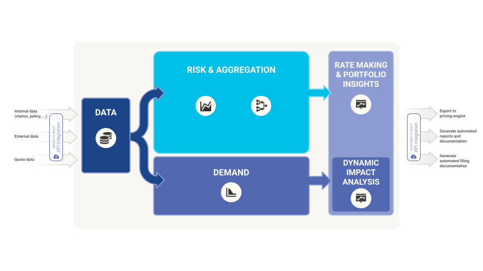 """Akur8 solution explained with a scheme. You have 5 different sections. First """"data"""", that can be followed by either """"Risk and aggregation"""" either """"demand"""". Those led to """"Rate making & portfolio insights"""" and """"dynamic impact analysis""""."""