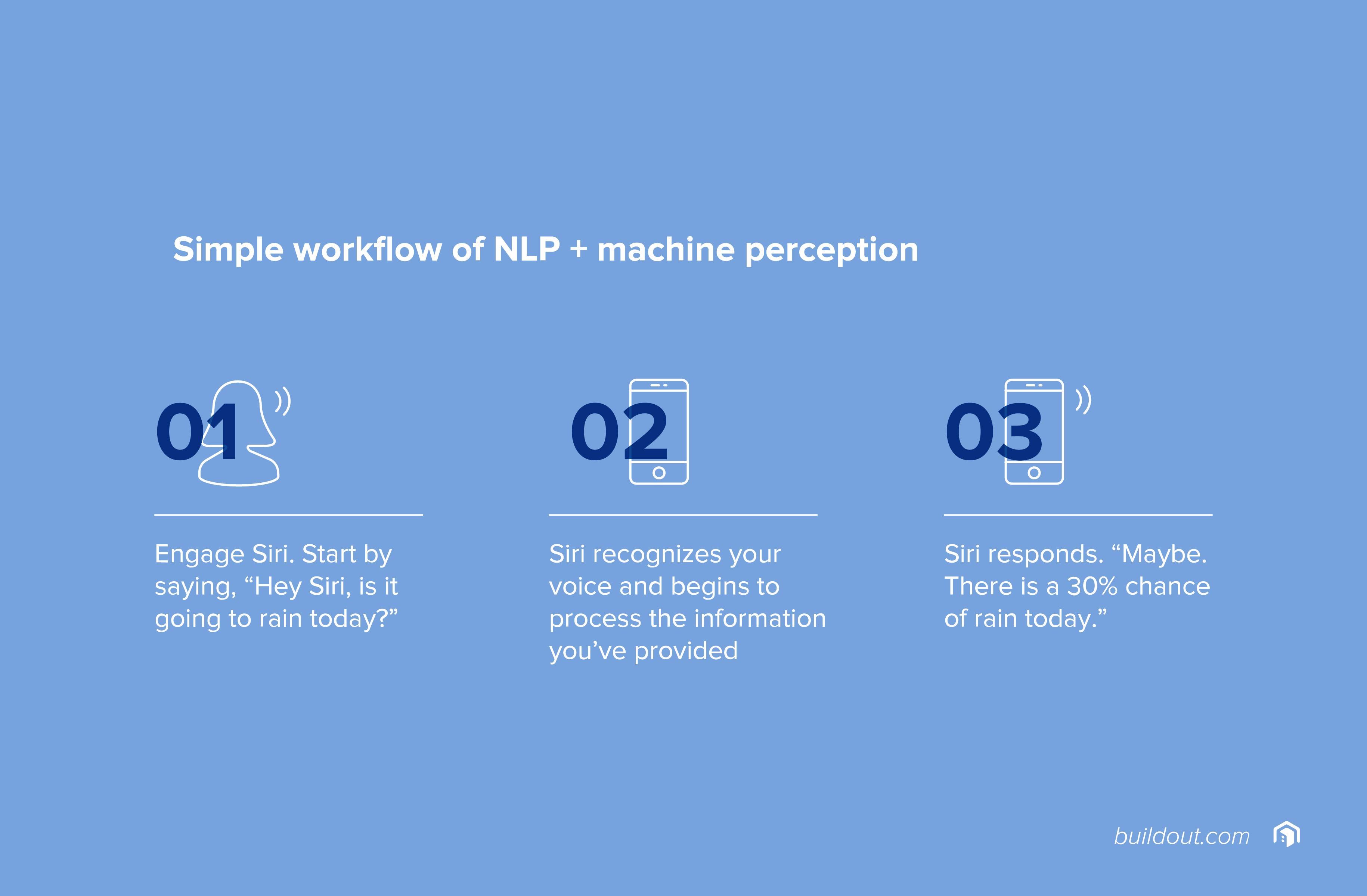 Simple workflow of NLP + machine perception