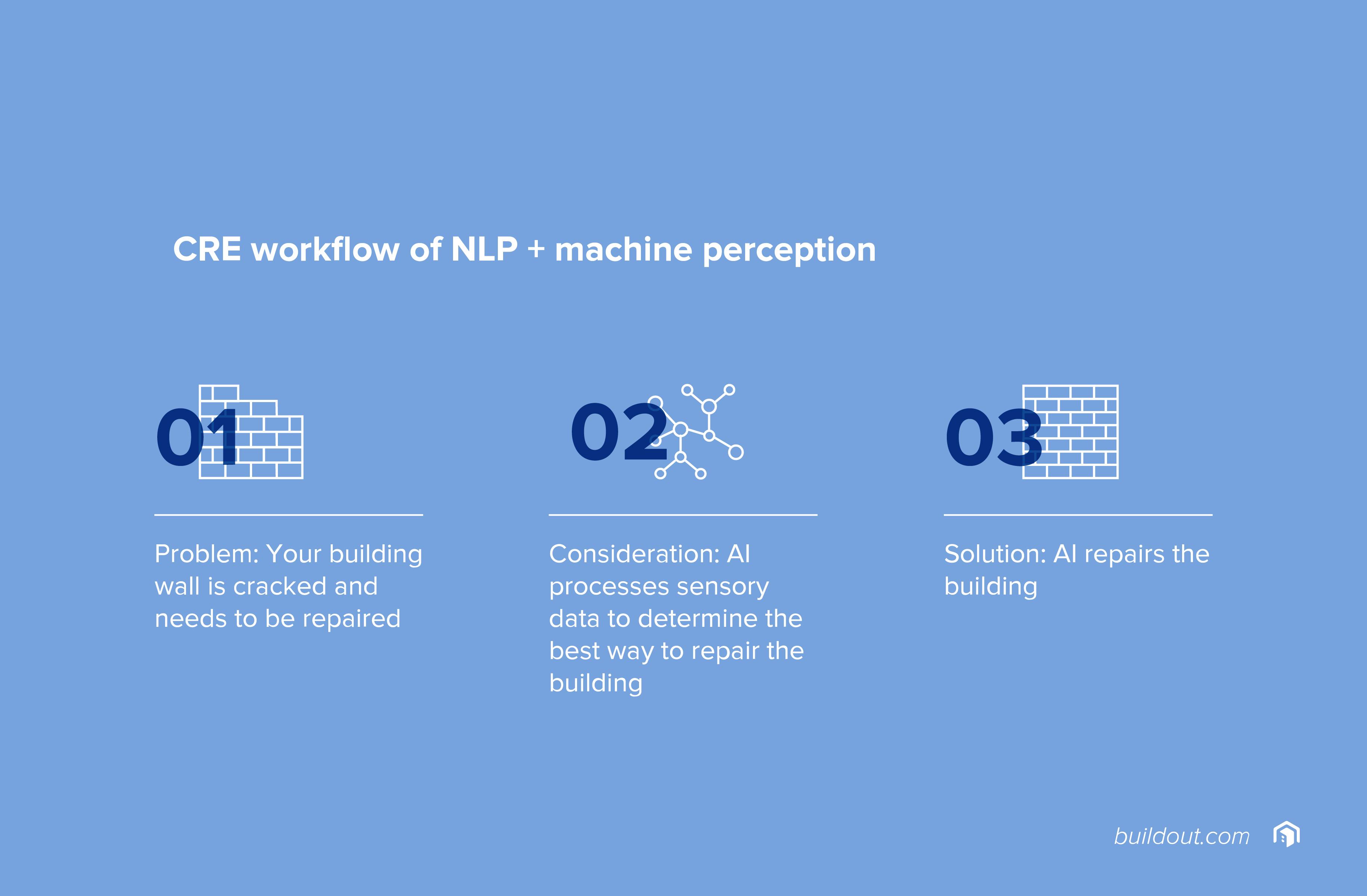 CRE workflow of NLP + machine perception