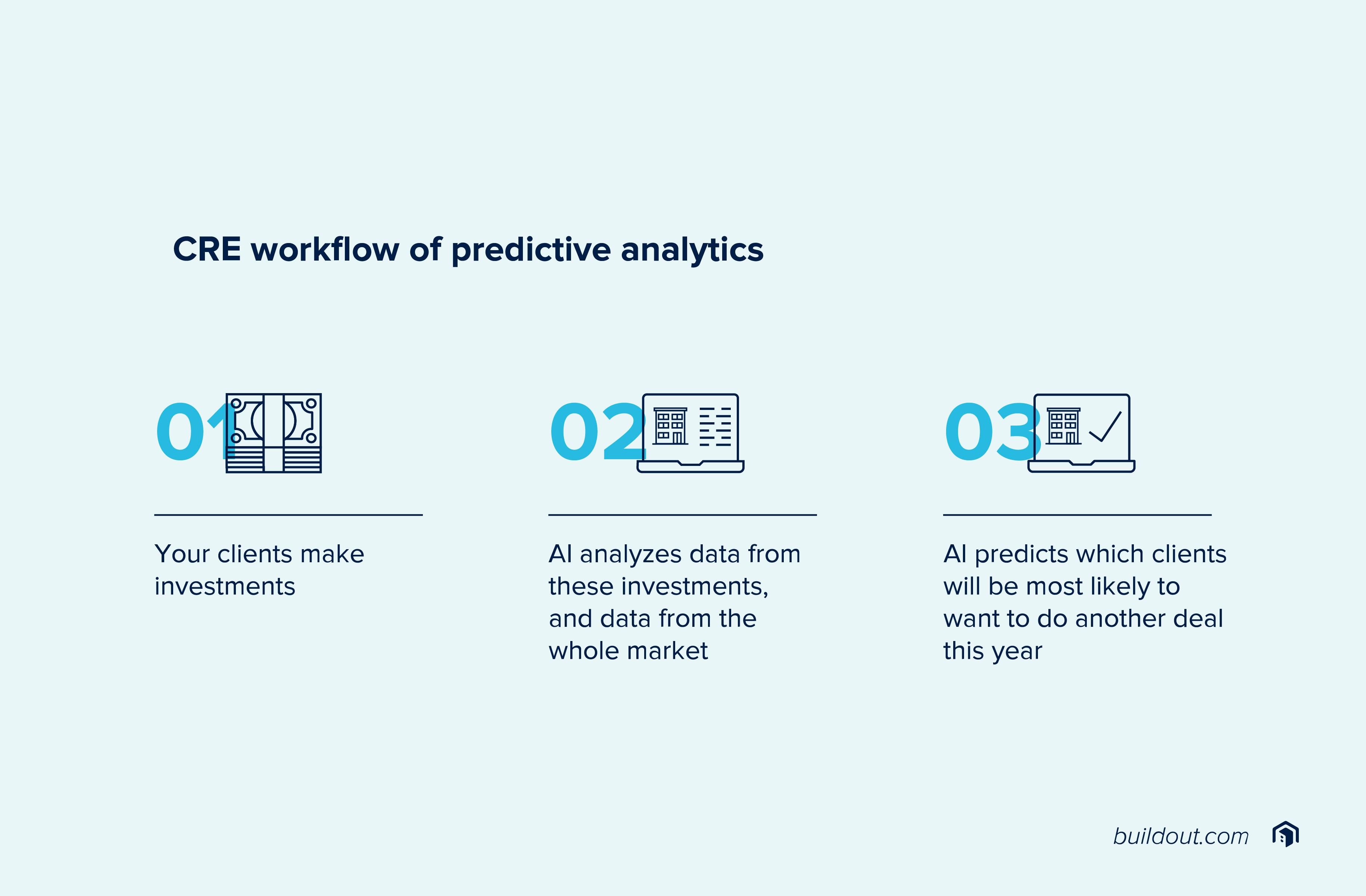 CRE workflow of predictive analytics