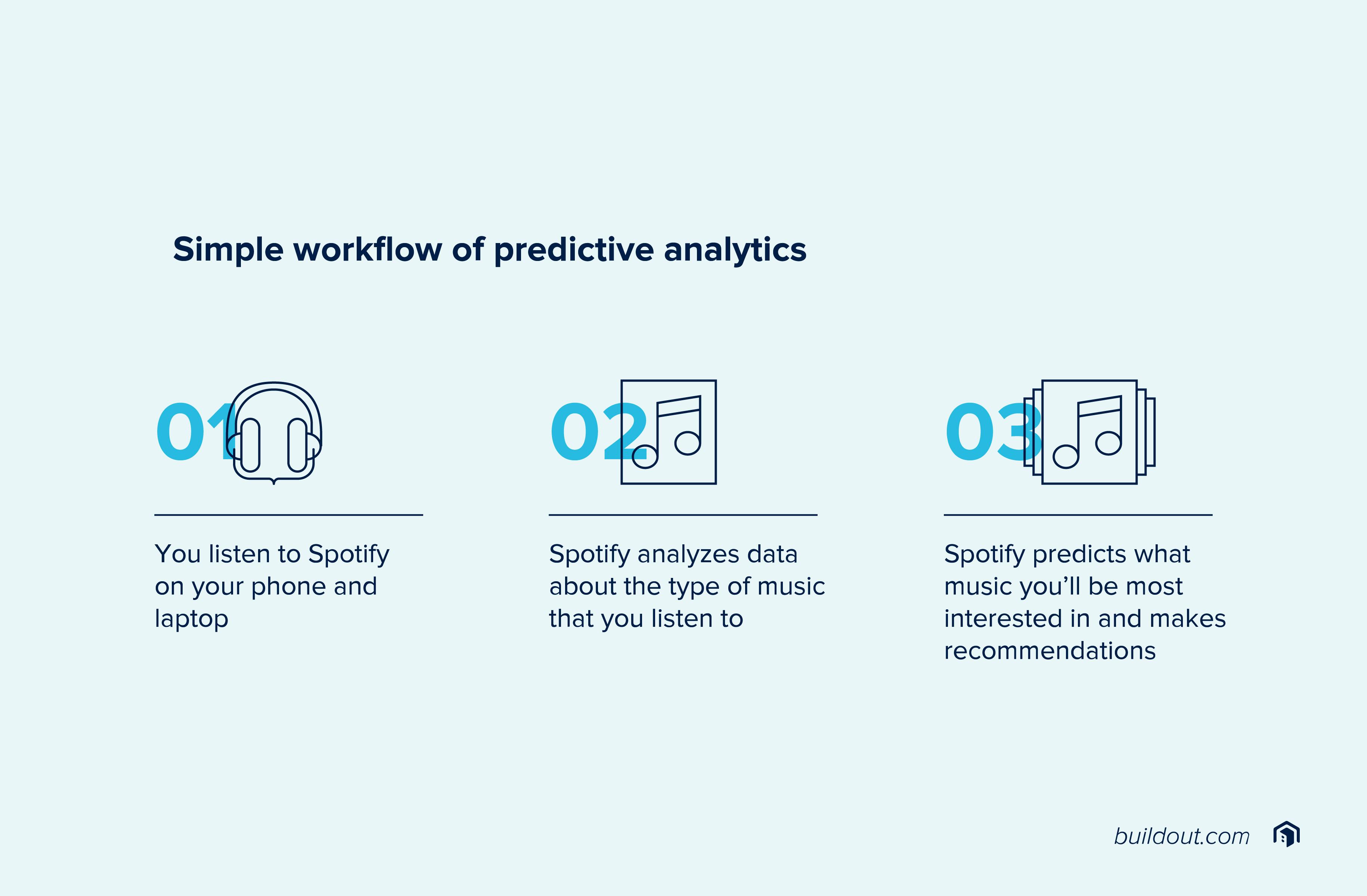 Simple workflow of predictive analytics