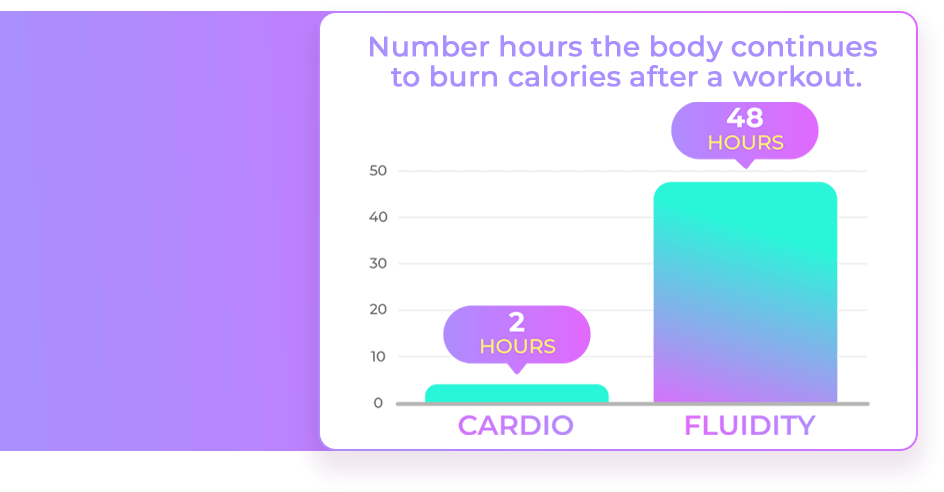 Graphic of number of hours the body continues to calories after cardio vs fluidity workouts