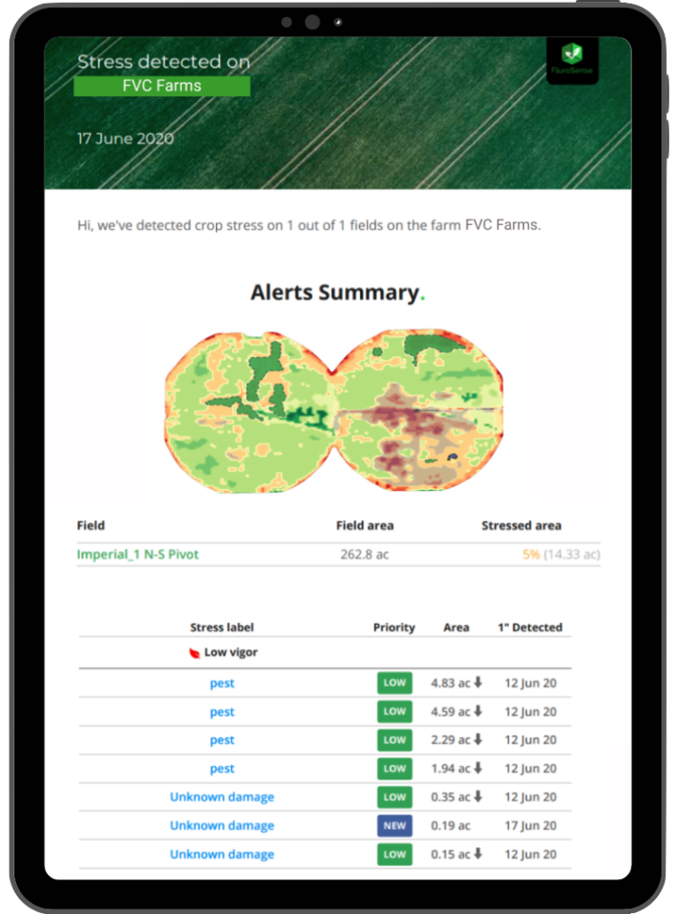 FluroSense email alert notifies agronomists about recent anomalies occurring in crop growth on their farmers' fields.