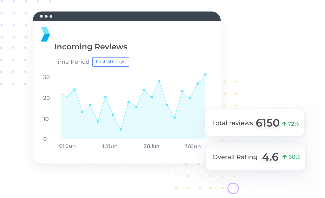 Associate revenue impact with your business listings across all of your locations and measure them on a month over month basis to gauge performance