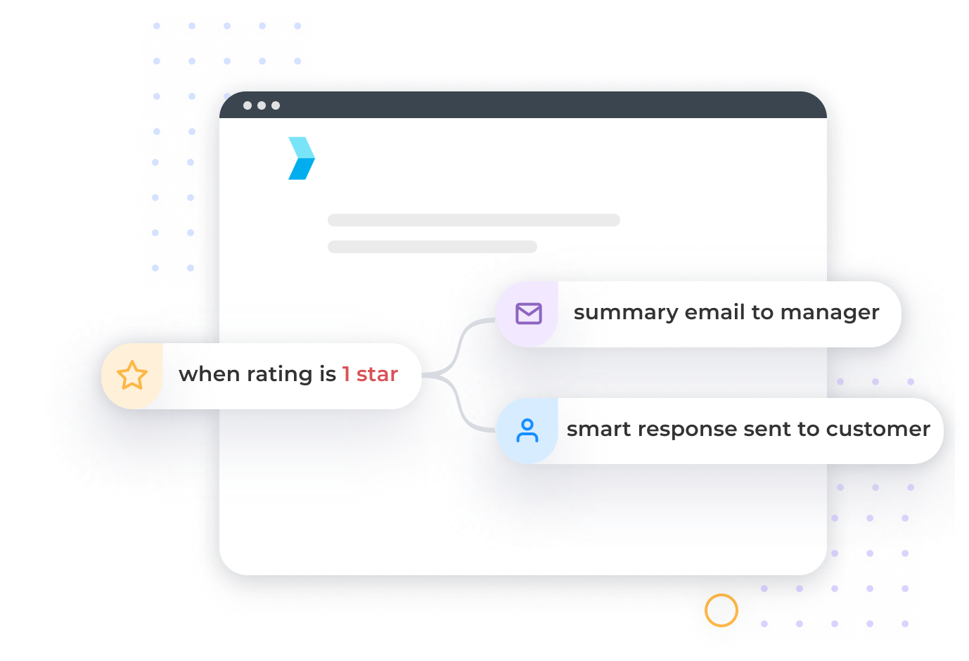 Workflow describing automation for a negative review which sends an alert to a store manager and a smart response to a customer