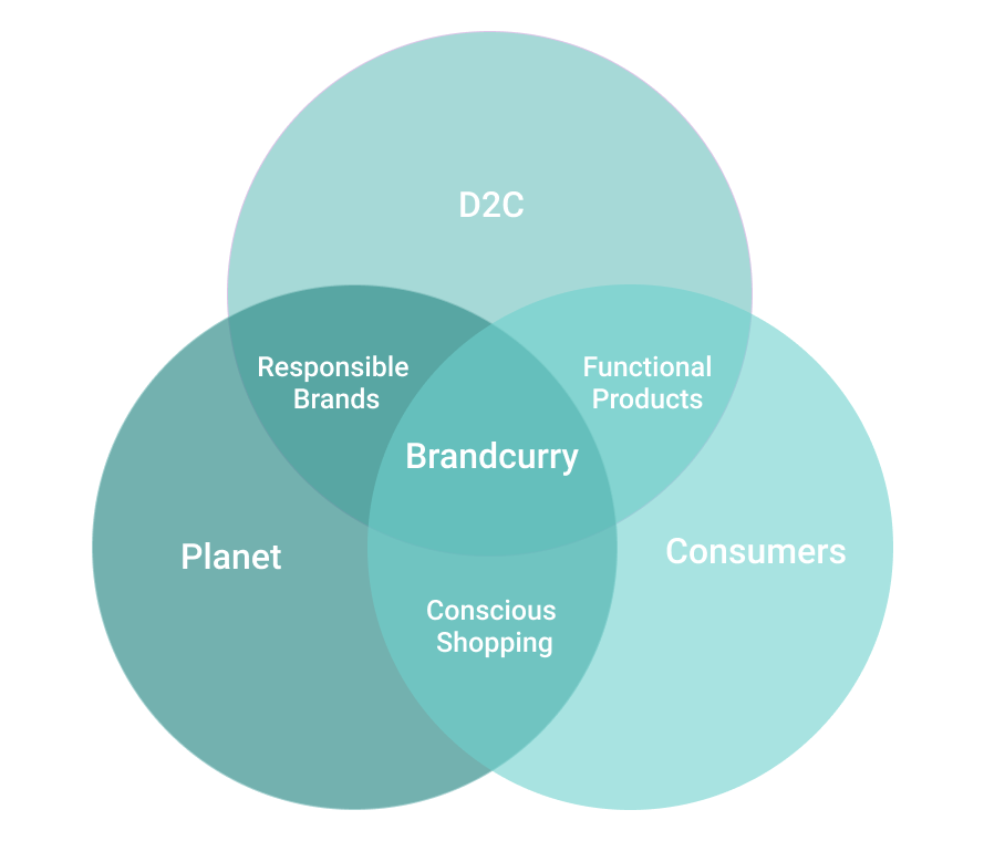 Venn Diagram of Brandcurry