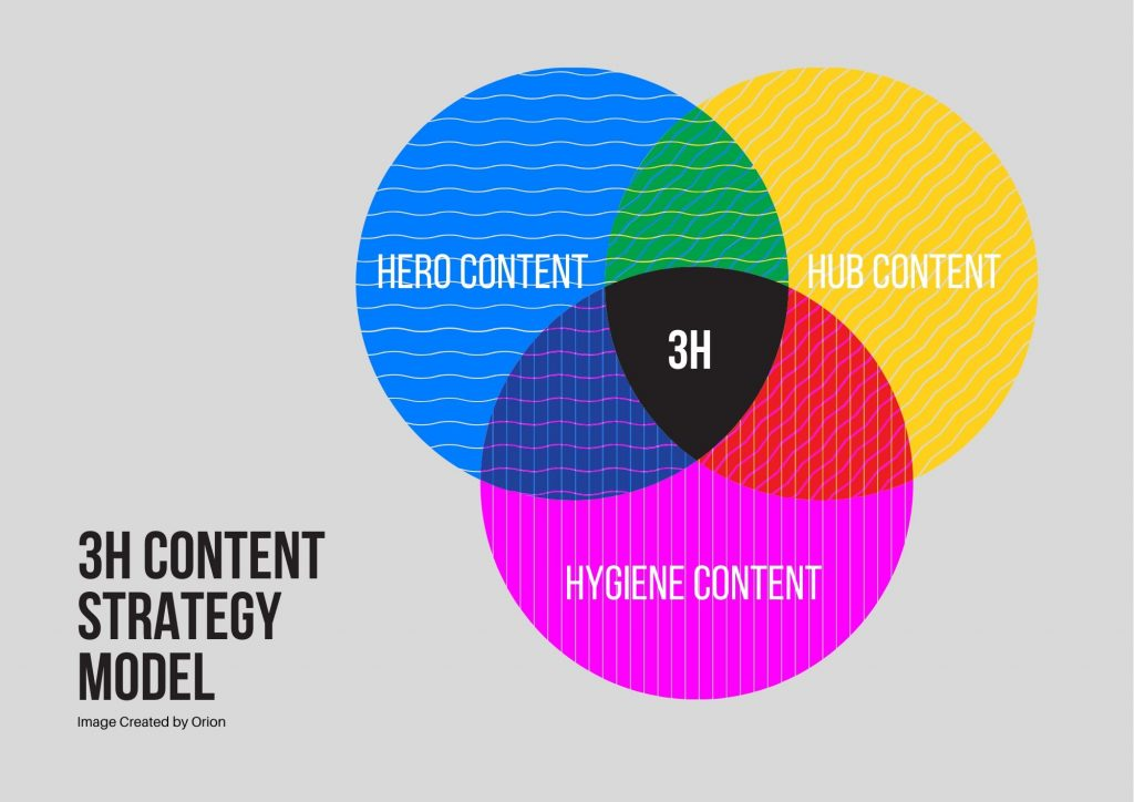 The 3H model for SaaS content strategy