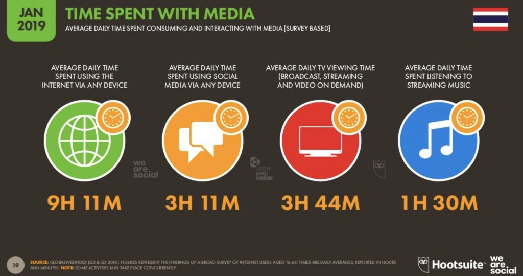 Time Spent with Media stat