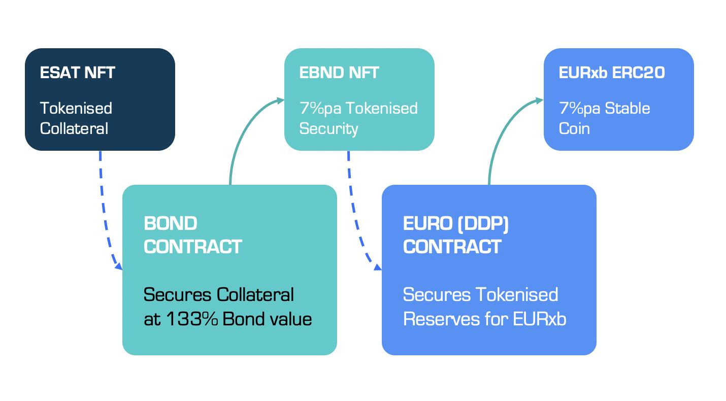 EURxb Reserves: The Chain-of-Custody Process