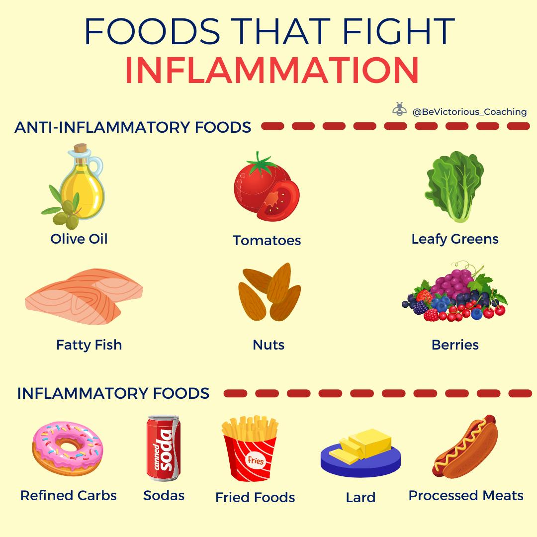 Inflammatory vs Anti-Inflammatory Foods