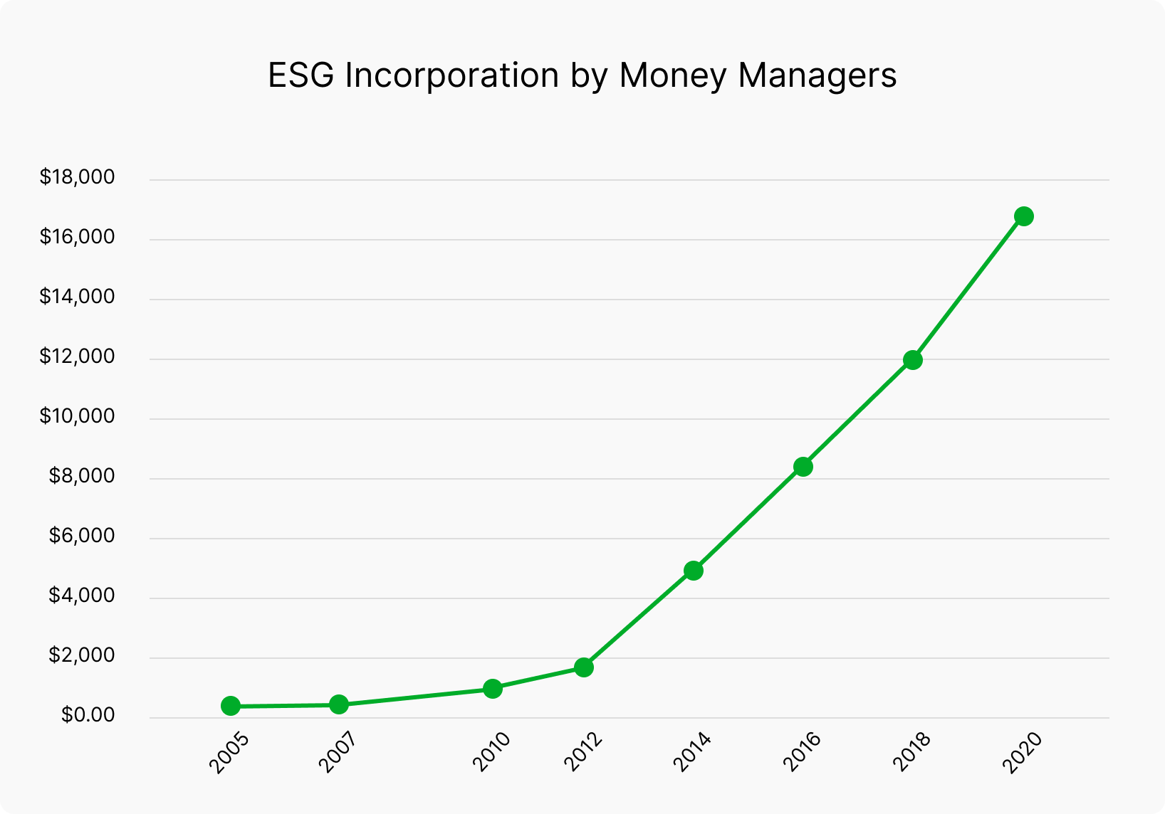 Chart showing ESG incorporation by money managers from 2005 to 2020