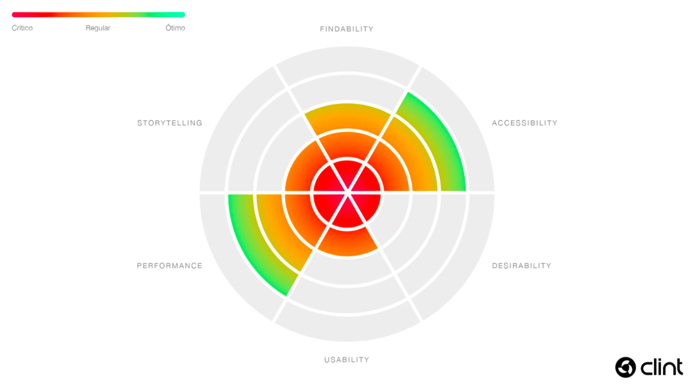 grafico_analise_de_sites