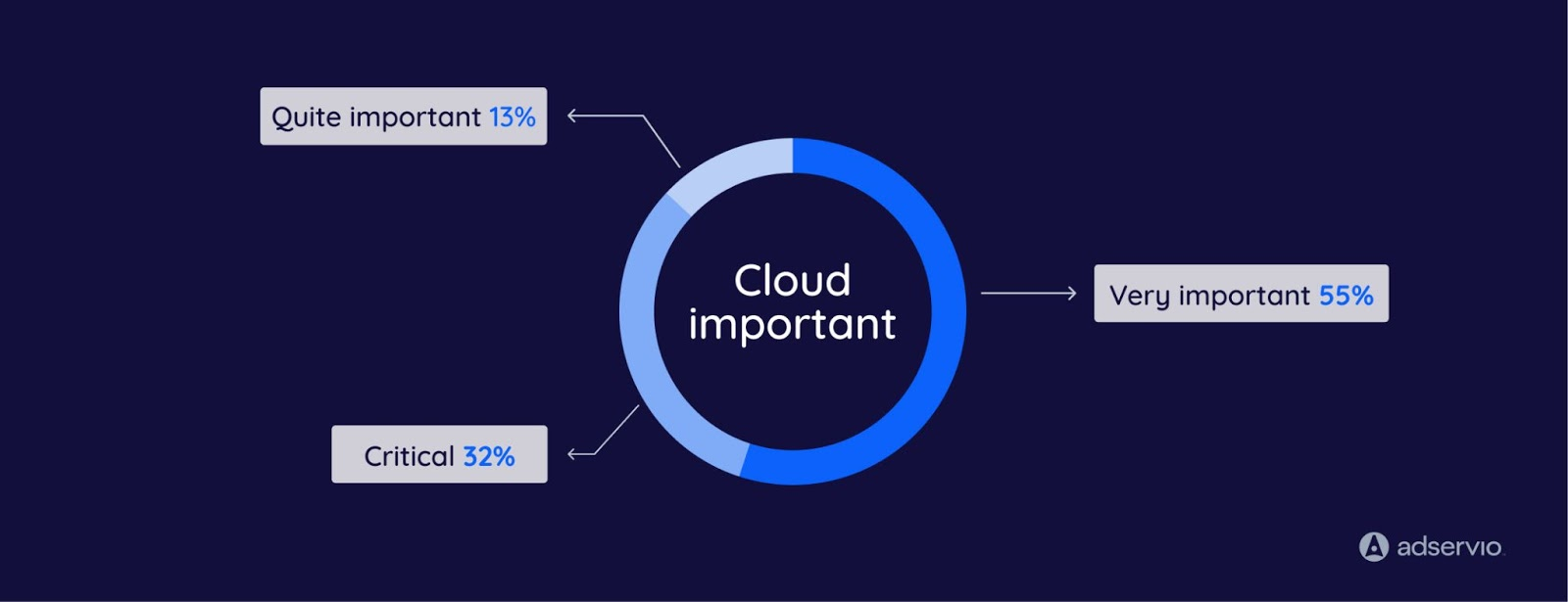 cloud migration to the organizations