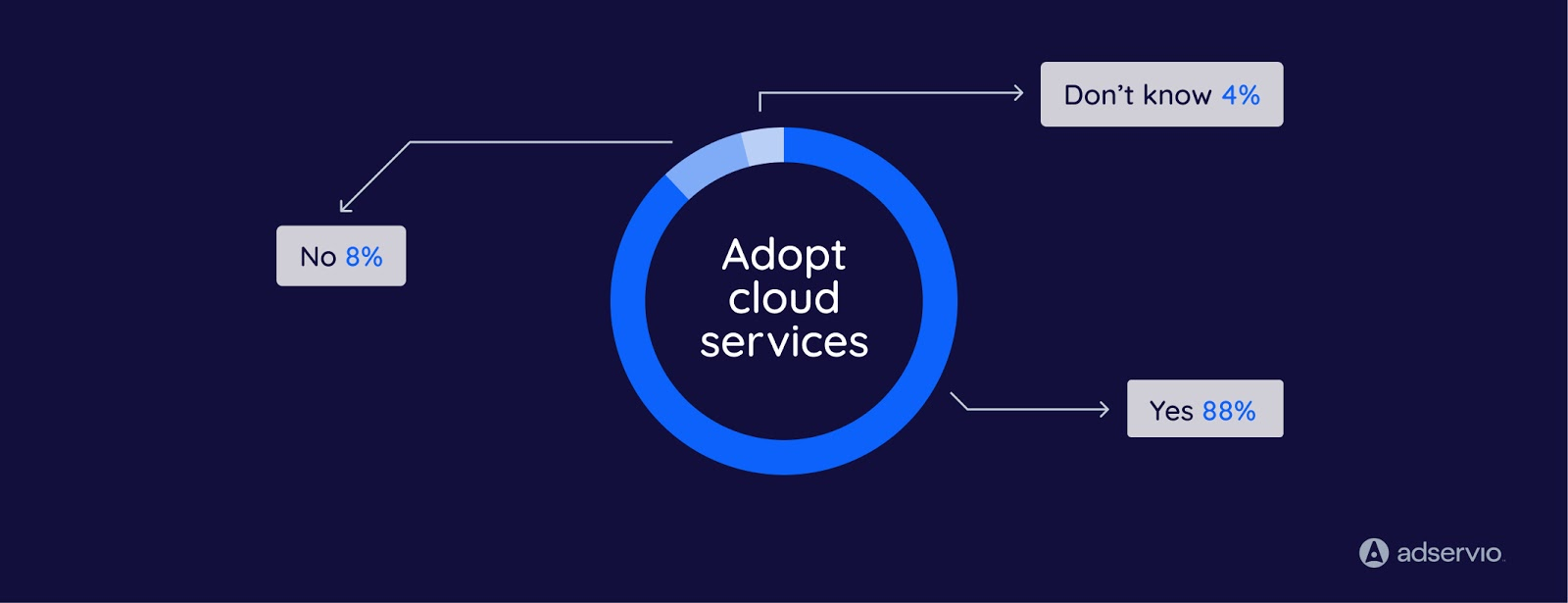 how much are cloud services adopted in organizations