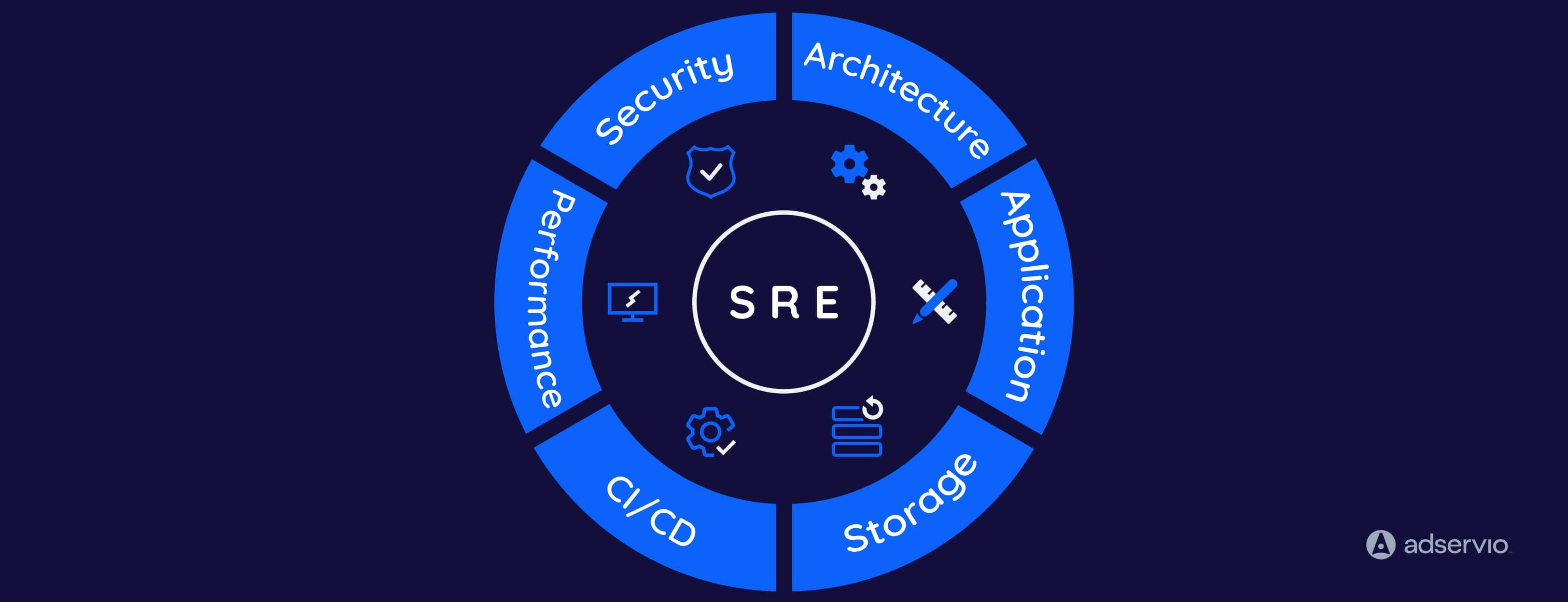 what is included in SRE cycle