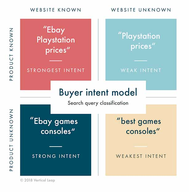 Buyer intent model - search query classification method